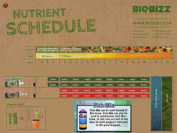biobizz bio grow instructions