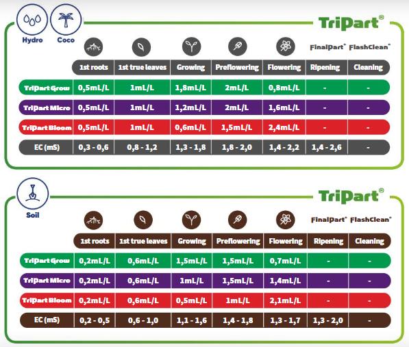 Terra Aquatica TriPart Feeding Schedule