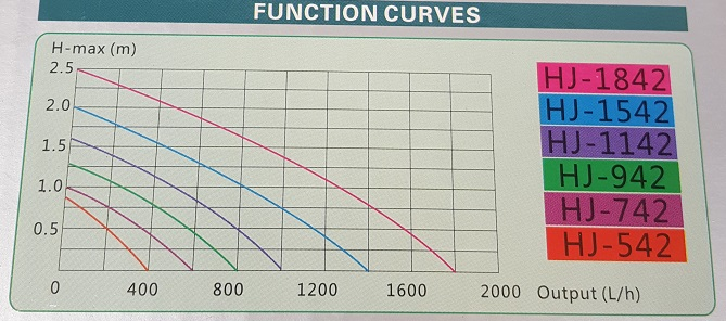 Grech Function Curves