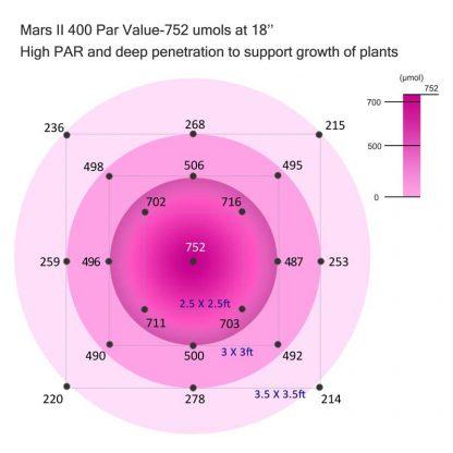 Mars II 400 Par