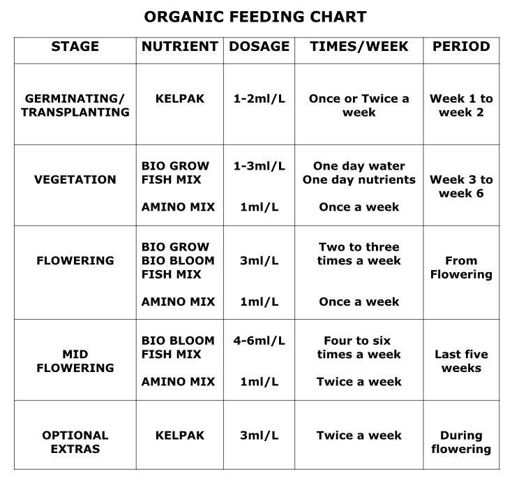 Organic / Biobizz Feeding Schedule