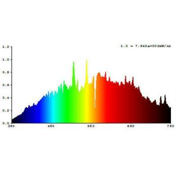 315w Lumii Solar Gro Lamp Spectrum