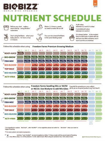BioBizz Feeding Schedule (Alg·A·Mic omitted)
