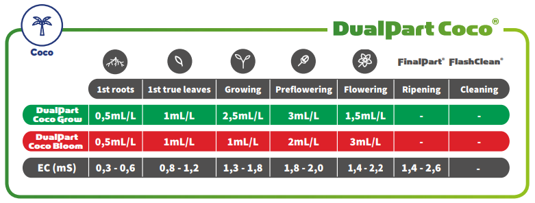 T.A. DualPart Coco Feeding Schedule