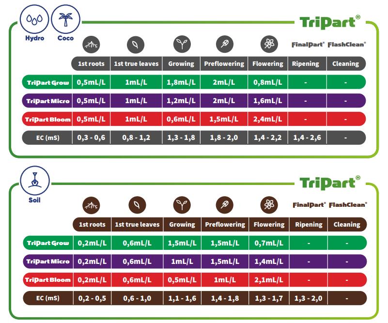 T.A. TriPart Feeding Schedule