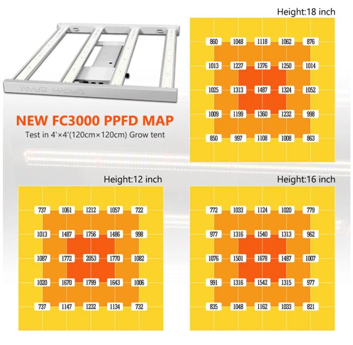 Mars FC-3000 LED PPFD