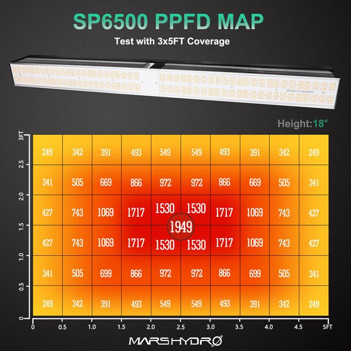 Mars Hydro SP-6500 PPFD