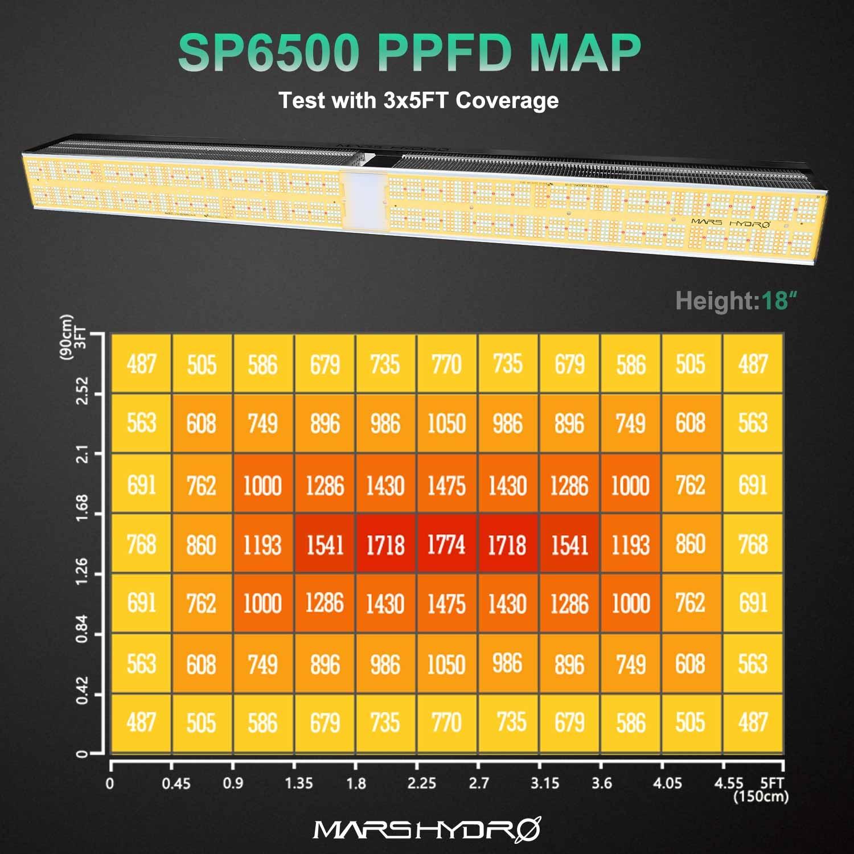 SP-6500 PPFD March 2021