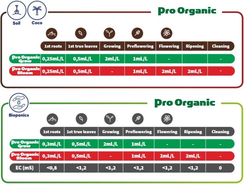 Terra Aquatice Pro Organic Feeding Chart