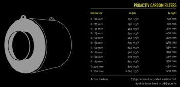 ProActiv Carbon Filter Specs