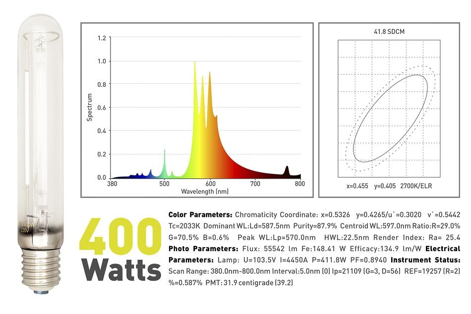 LumaxPro 400W Spectrum