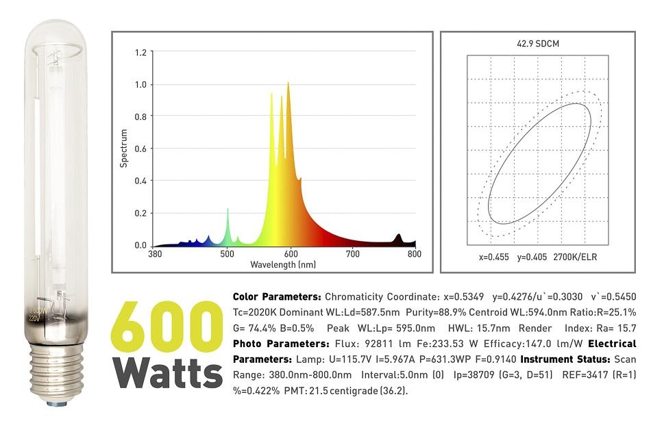 LumaxPro 600W Spectrum